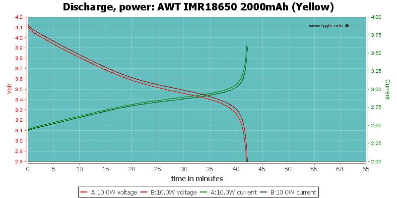 AWT%20IMR18650%202000mAh%20(Yellow)-PowerLoadTime
