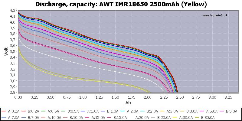 AWT%20IMR18650%202500mAh%20(Yellow)-Capacity