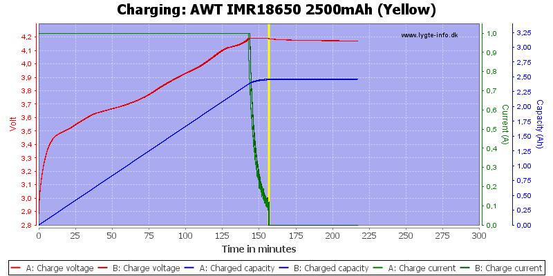 AWT%20IMR18650%202500mAh%20(Yellow)-Charge