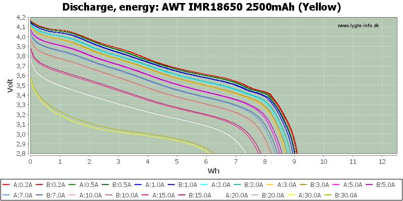 AWT%20IMR18650%202500mAh%20(Yellow)-Energy