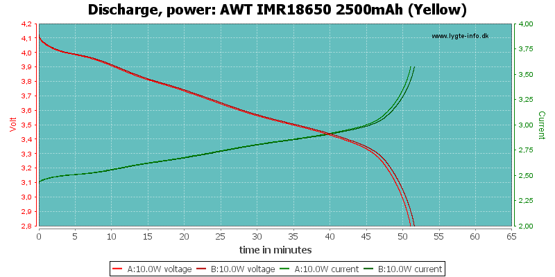 AWT%20IMR18650%202500mAh%20(Yellow)-PowerLoadTime