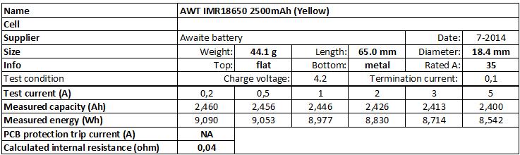 AWT%20IMR18650%202500mAh%20(Yellow)-info