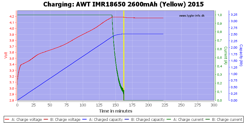 AWT%20IMR18650%202600mAh%20(Yellow)%202015-Charge