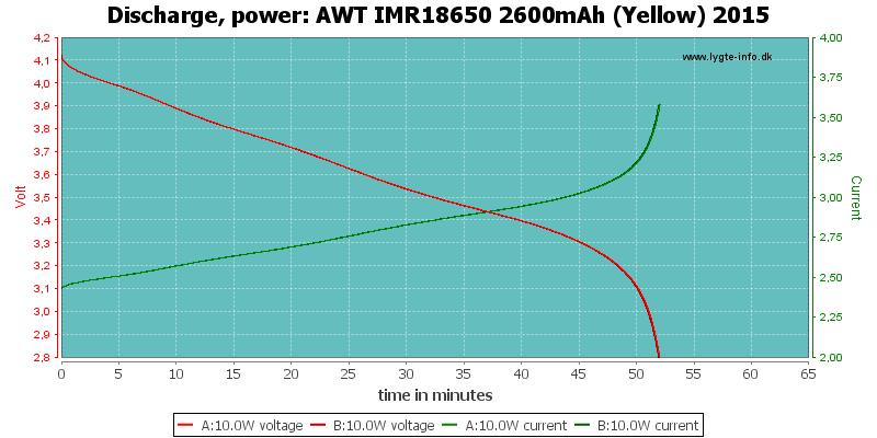 AWT%20IMR18650%202600mAh%20(Yellow)%202015-PowerLoadTime