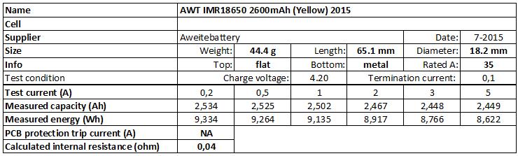 AWT%20IMR18650%202600mAh%20(Yellow)%202015-info