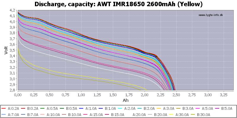 AWT%20IMR18650%202600mAh%20(Yellow)-Capacity