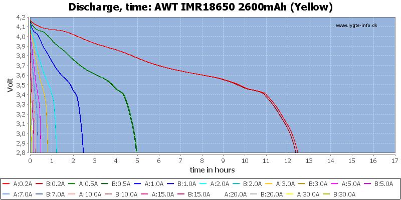 AWT%20IMR18650%202600mAh%20(Yellow)-CapacityTimeHours