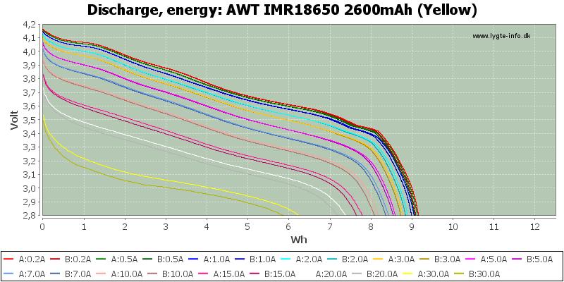 AWT%20IMR18650%202600mAh%20(Yellow)-Energy