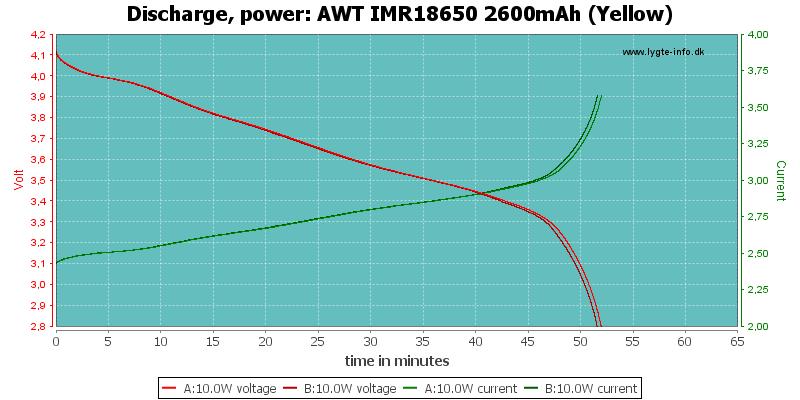 AWT%20IMR18650%202600mAh%20(Yellow)-PowerLoadTime