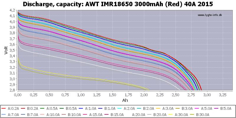 AWT%20IMR18650%203000mAh%20(Red)%2040A%202015-Capacity
