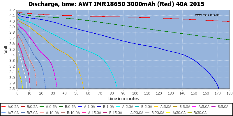 AWT%20IMR18650%203000mAh%20(Red)%2040A%202015-CapacityTime