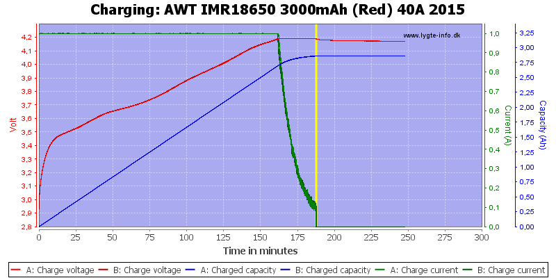 AWT%20IMR18650%203000mAh%20(Red)%2040A%202015-Charge