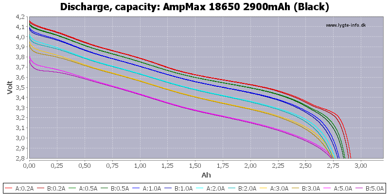 AmpMax%2018650%202900mAh%20(Black)-Capacity
