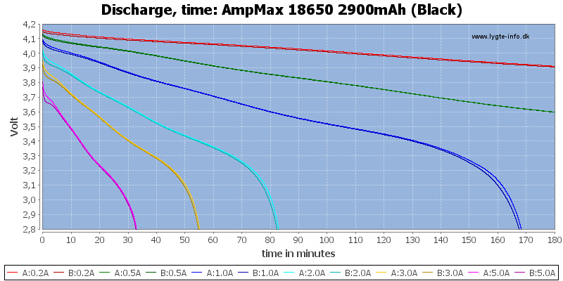 AmpMax%2018650%202900mAh%20(Black)-CapacityTime