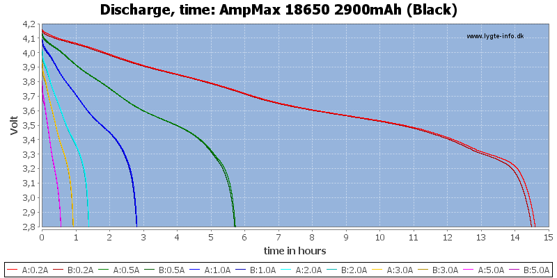AmpMax%2018650%202900mAh%20(Black)-CapacityTimeHours