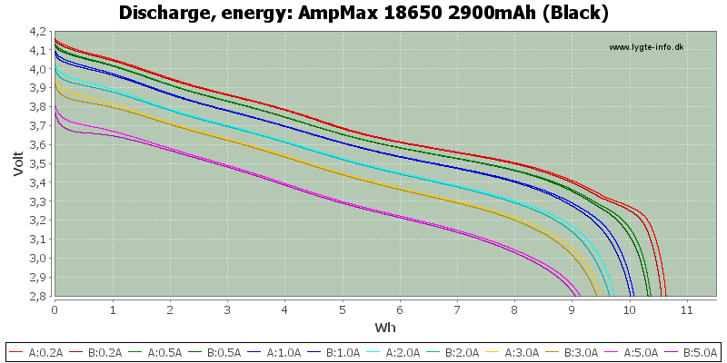 AmpMax%2018650%202900mAh%20(Black)-Energy