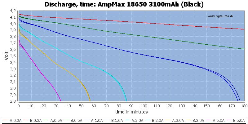 AmpMax%2018650%203100mAh%20(Black)-CapacityTime