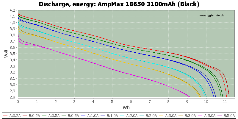 AmpMax%2018650%203100mAh%20(Black)-Energy