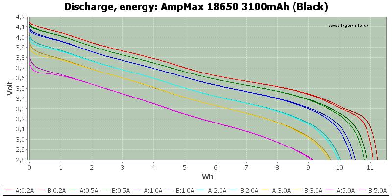 AmpMax%2018650%203100mAh%20(Black)-Energy