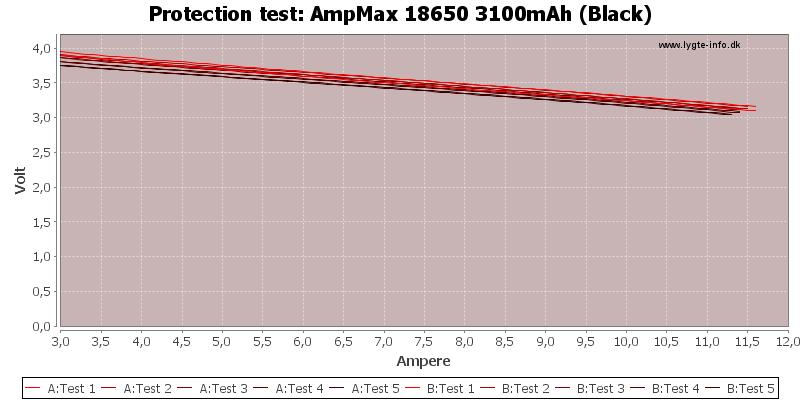 AmpMax%2018650%203100mAh%20(Black)-TripCurrent