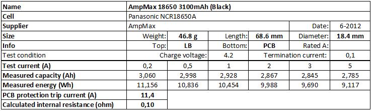 AmpMax%2018650%203100mAh%20(Black)-info