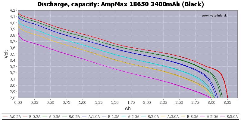 AmpMax%2018650%203400mAh%20(Black)-Capacity