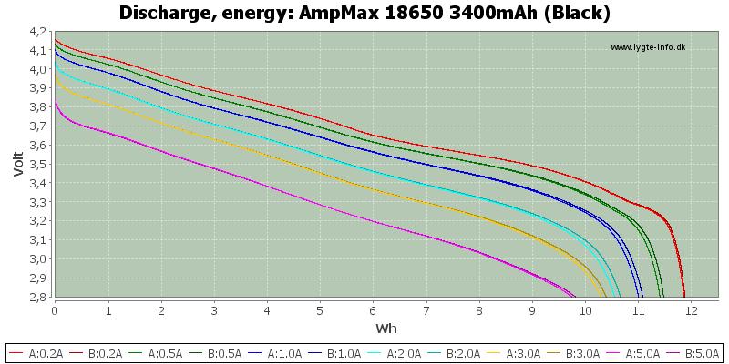 AmpMax%2018650%203400mAh%20(Black)-Energy