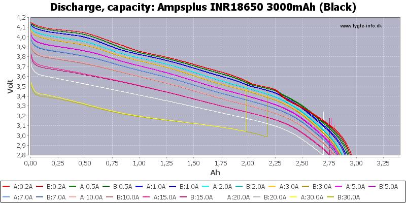 Ampsplus%20INR18650%203000mAh%20(Black)-Capacity