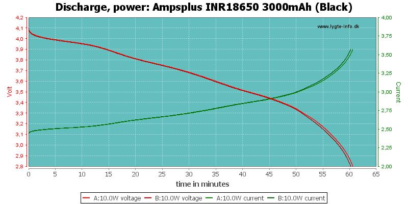Ampsplus%20INR18650%203000mAh%20(Black)-PowerLoadTime