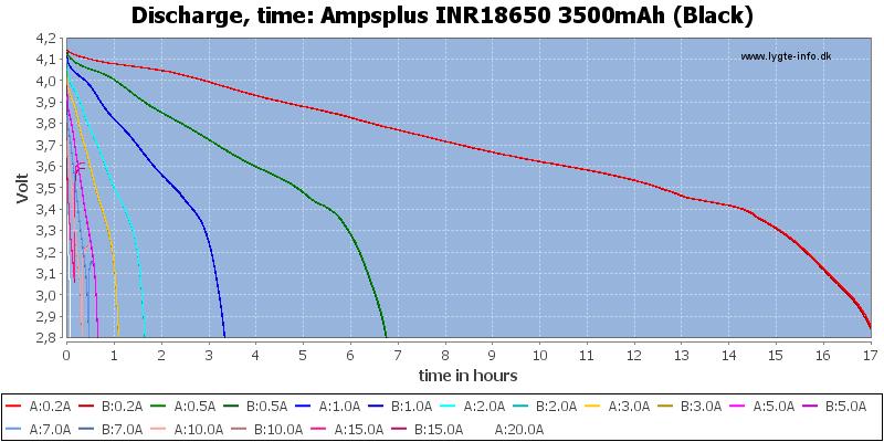 Ampsplus%20INR18650%203500mAh%20(Black)-CapacityTimeHours
