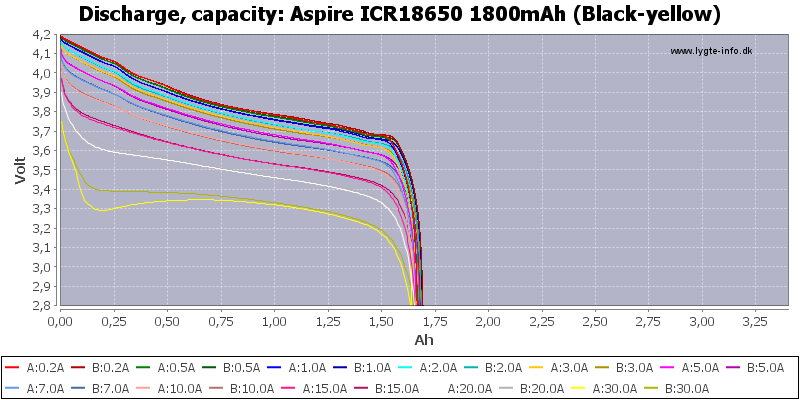 Aspire%20ICR18650%201800mAh%20(Black-yellow)-Capacity