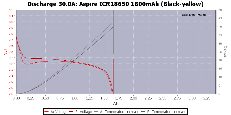 Aspire%20ICR18650%201800mAh%20(Black-yellow)-Temp-30.0