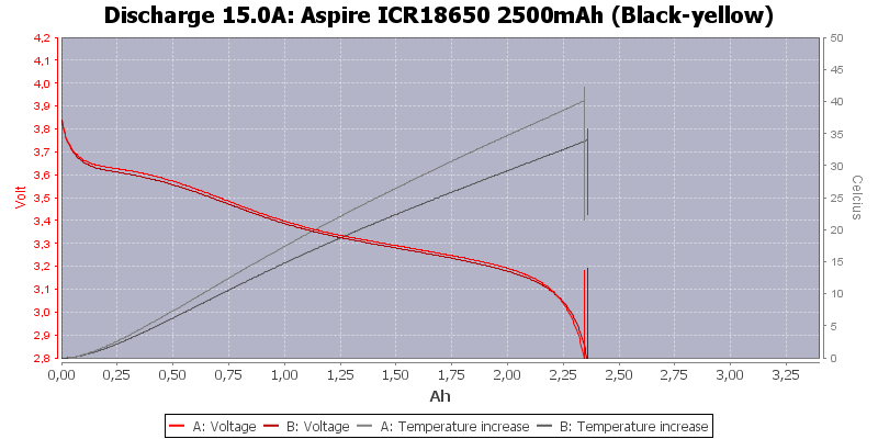 Aspire%20ICR18650%202500mAh%20%28Black-yellow%29-Temp-15.0