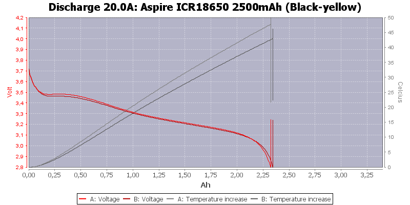Aspire%20ICR18650%202500mAh%20%28Black-yellow%29-Temp-20.0