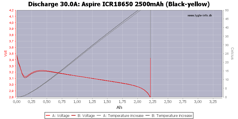 Aspire%20ICR18650%202500mAh%20%28Black-yellow%29-Temp-30.0
