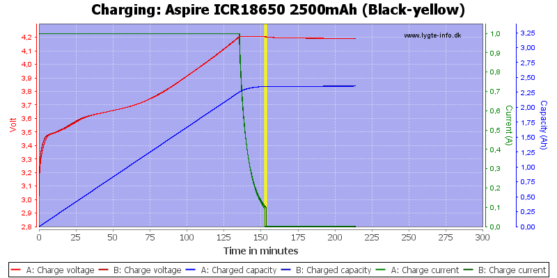 Aspire%20ICR18650%202500mAh%20(Black-yellow)-Charge