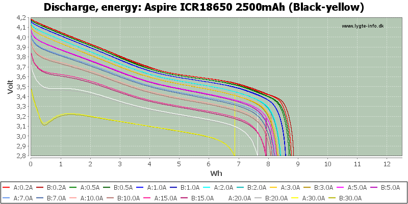 Aspire%20ICR18650%202500mAh%20(Black-yellow)-Energy