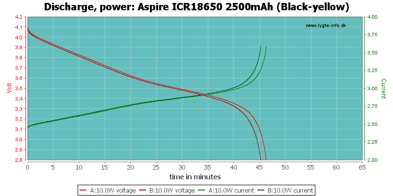 Aspire%20ICR18650%202500mAh%20(Black-yellow)-PowerLoadTime
