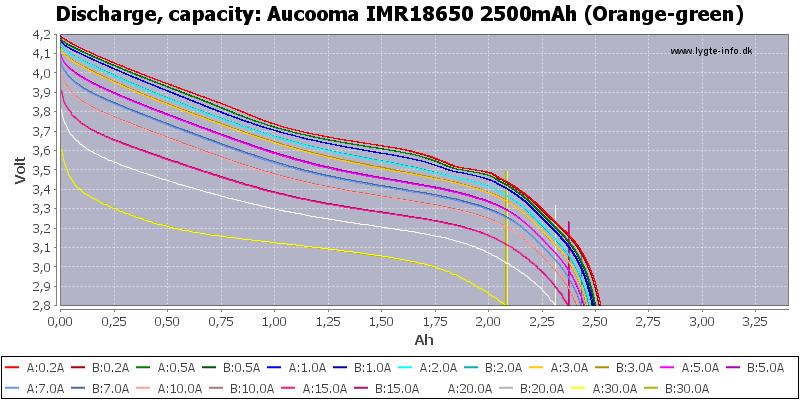 Aucooma%20IMR18650%202500mAh%20(Orange-green)-Capacity