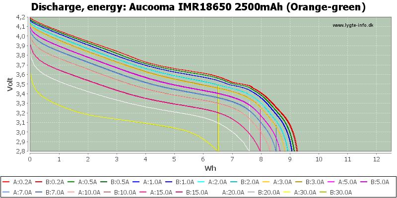 Aucooma%20IMR18650%202500mAh%20(Orange-green)-Energy