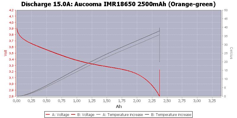 Aucooma%20IMR18650%202500mAh%20(Orange-green)-Temp-15.0