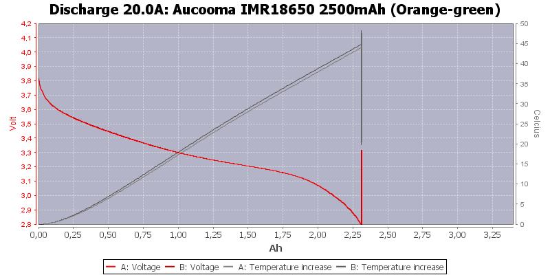 Aucooma%20IMR18650%202500mAh%20(Orange-green)-Temp-20.0
