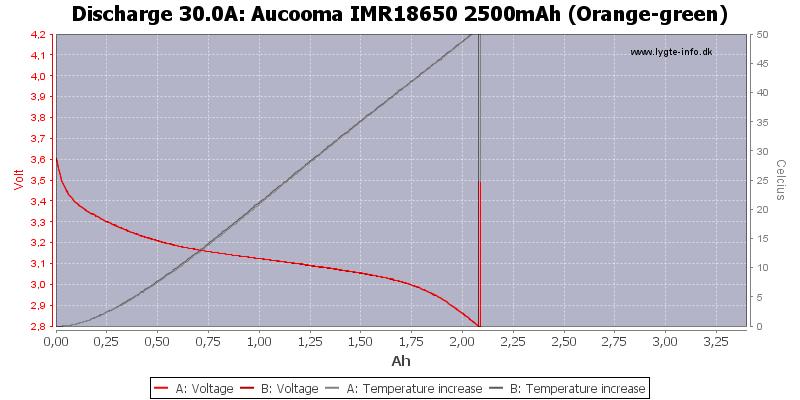 Aucooma%20IMR18650%202500mAh%20(Orange-green)-Temp-30.0