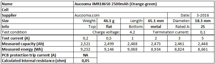 Aucooma%20IMR18650%202500mAh%20(Orange-green)-info