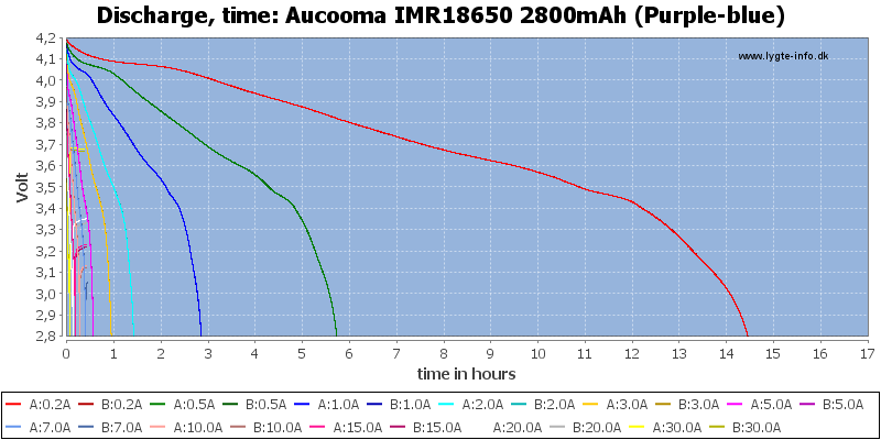 Aucooma%20IMR18650%202800mAh%20(Purple-blue)-CapacityTimeHours