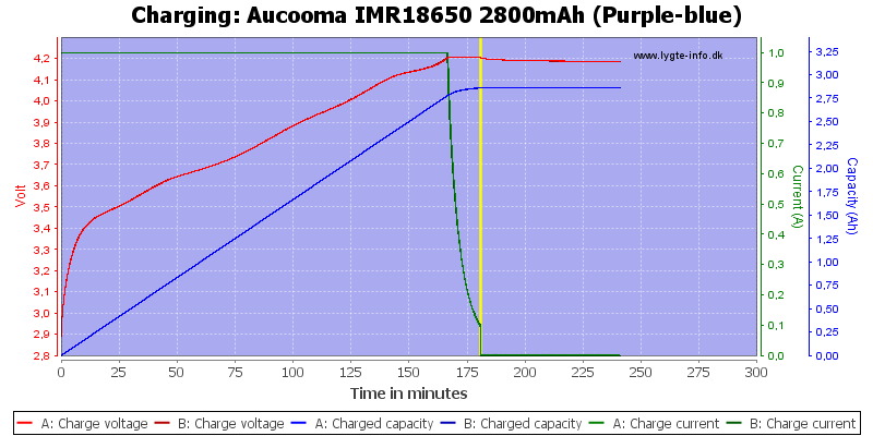 Aucooma%20IMR18650%202800mAh%20(Purple-blue)-Charge