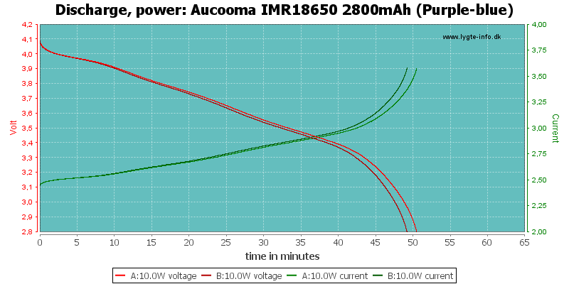Aucooma%20IMR18650%202800mAh%20(Purple-blue)-PowerLoadTime