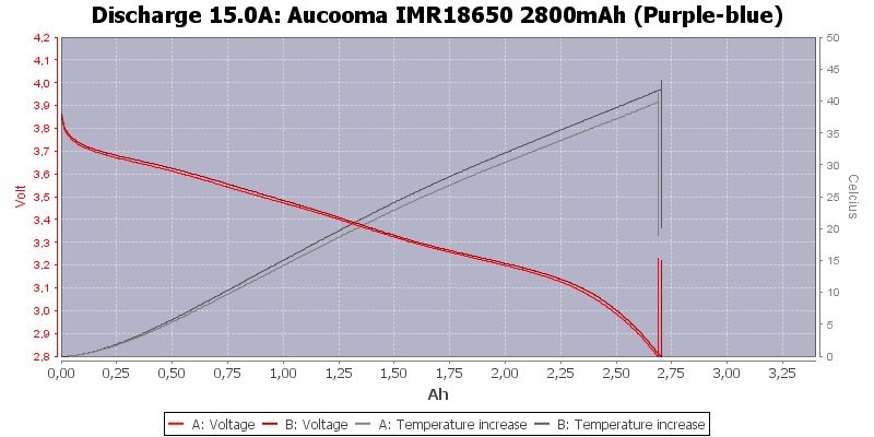 Aucooma%20IMR18650%202800mAh%20(Purple-blue)-Temp-15.0