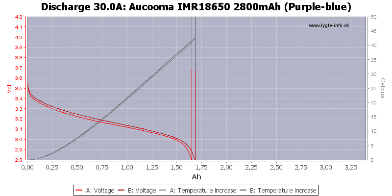 Aucooma%20IMR18650%202800mAh%20(Purple-blue)-Temp-30.0