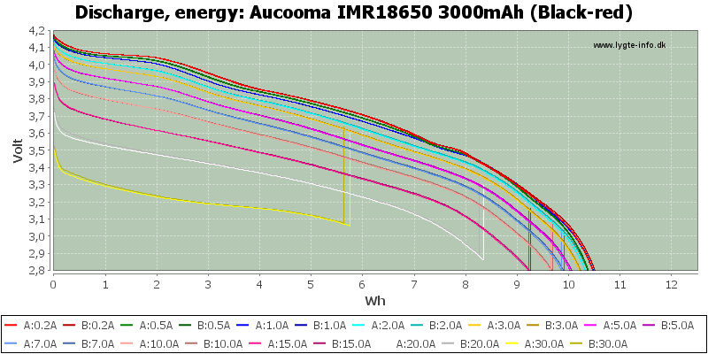 Aucooma%20IMR18650%203000mAh%20(Black-red)-Energy